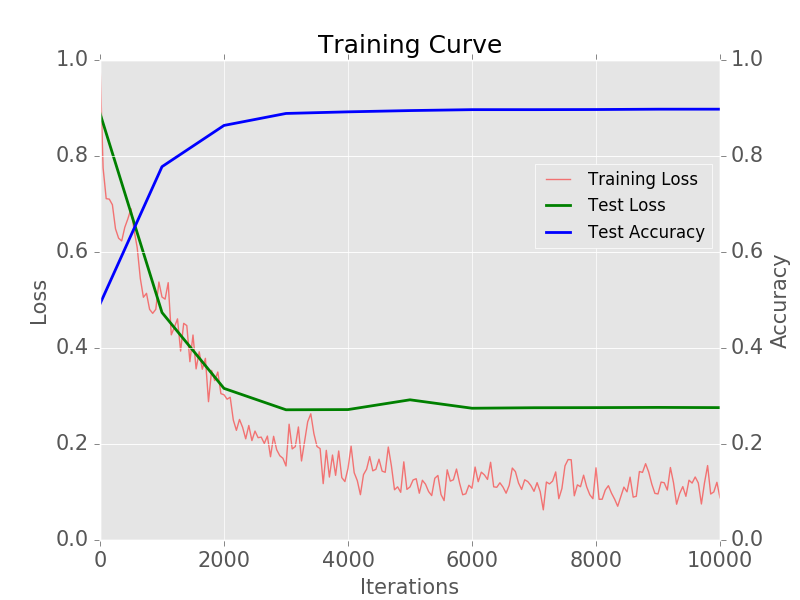 A Practical Introduction to Deep Learning with Caffe and