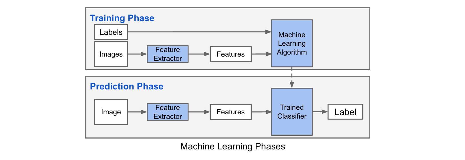 machine learning in image processing pdf