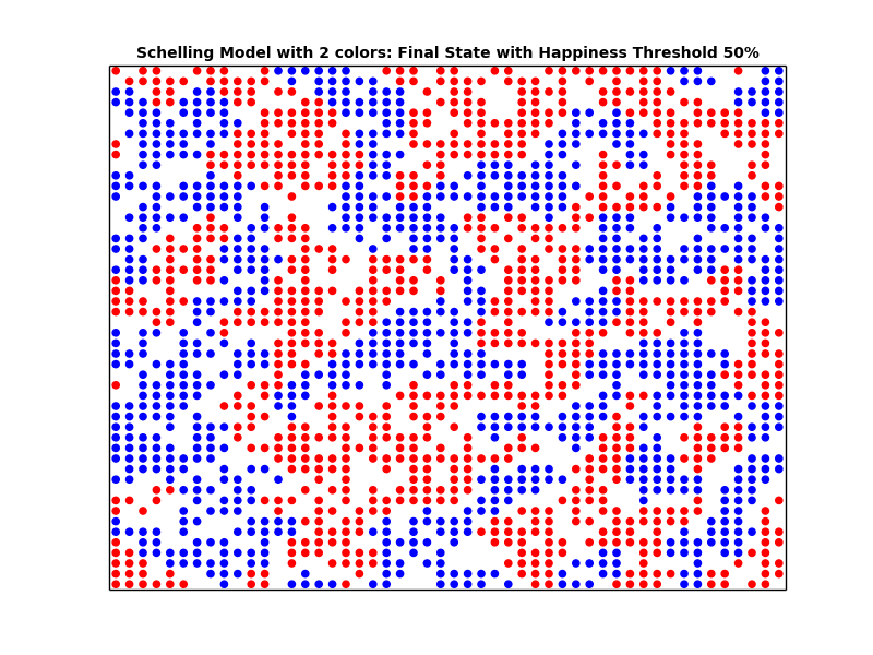 the schelling segregation model essay An intriguingly simple explanation of this pattern was proposed by thomas schelling his model has received a lot of attention because it shows that segregation can emerge even when individuals .