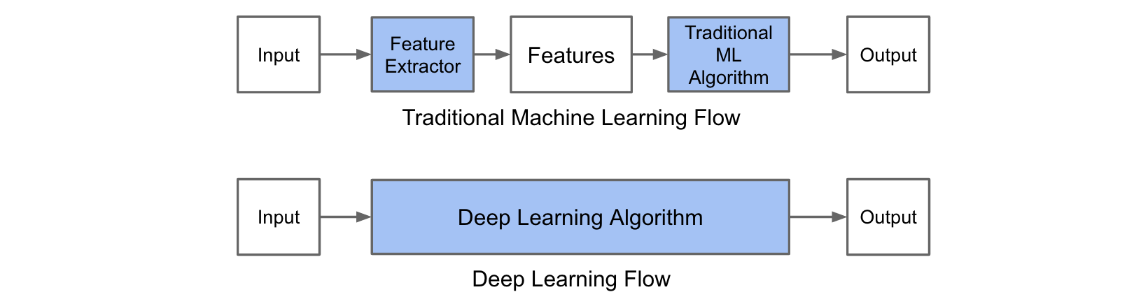 A Practical Introduction To Deep Learning With Caffe And Python